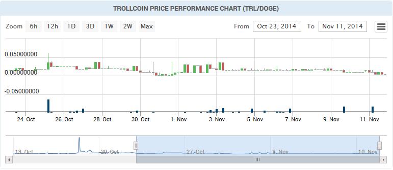 trollcoin price chart image November 2014