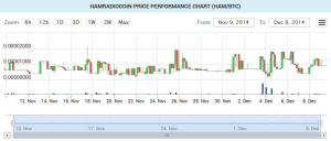 hamradiocoin price chart image