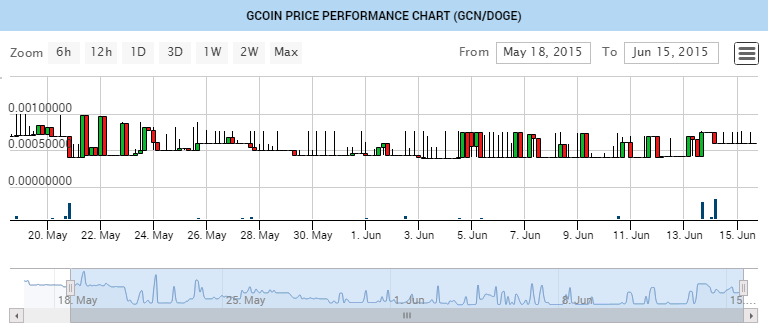gcoin dogecoin trading chart on bleutrade image