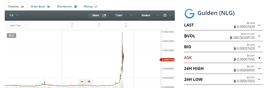 gulden NLG price chart cryptocurrency