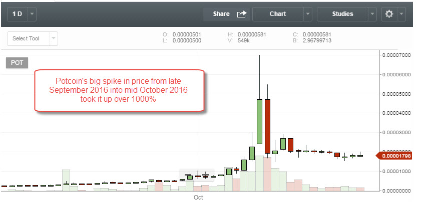 potcoin price chart trading
