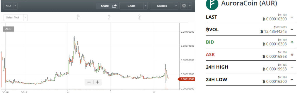 auroracoin price chart