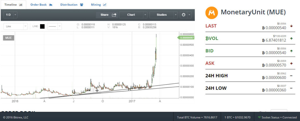 Monetary Unit $MUE price chart March 2017