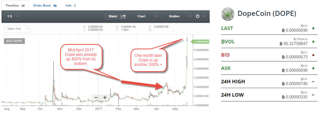 dopecoin price chart May 2017