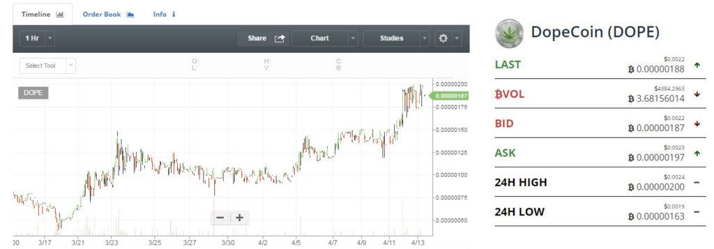 dopecoin price chart
