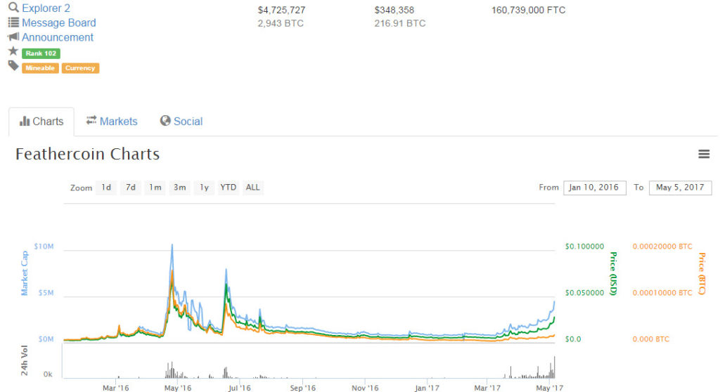 market cap and price chart of feathercoin cryptocurrency